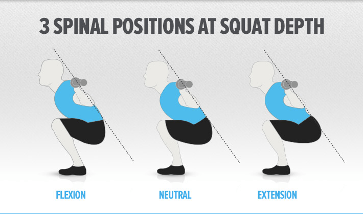 How to Prevent Lower Back Rounding During Squats